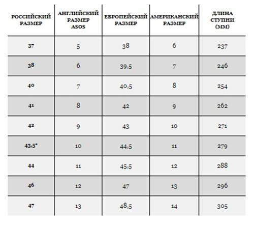 Мужская таблица размеров (Фото: ASOS)