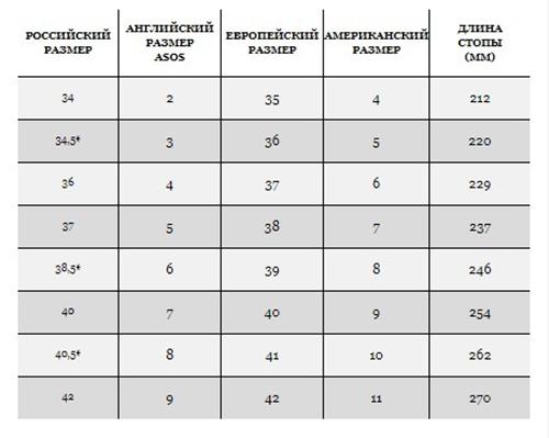 Женская таблица размеров (Фото: ASOS)